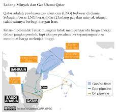 Minyak Qatar krisis qatar dapat menyebabkan lonjakan harga energi dunia