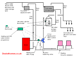 guide to installing central heating