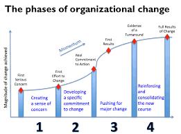 first mckinsey change management model change management success