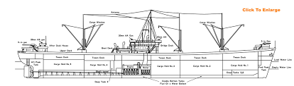 power barges