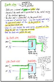what u0027s the purpose of fuse and earth wire and how they work