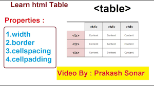 Table Cell Spacing Html Table Basic Tutorial Html Table Tag With Cellpadding And