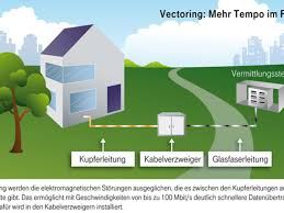 Plz Bad Oldesloe Deutsche Telekom Netzausbau Erste Vectoring Städte Gehen An Den