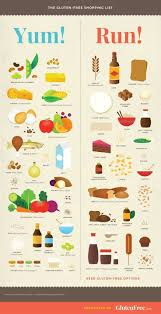 the 25 best gluten free shopping list ideas on pinterest gluten