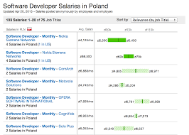 salary for a senior software engineer in poland