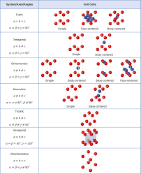 lattice structures in crystalline solids chemistry