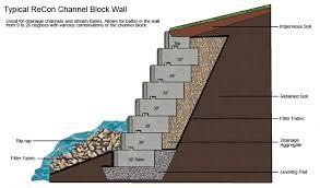 Retaining Wall Design Examples Home Design Ideas - Retaining wall engineering design