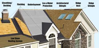 Calculate Shingles Needed For Hip Roof by Ventilation Archives No Leaks Guaranteed Roofing Post Falls