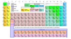 why is the periodic table called periodic why are rows in the periodic table called periods quora