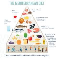 use the mediterranean diet as a tool to achieve a healthy lifestyle