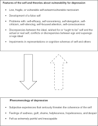 the self in specific psychological disorders
