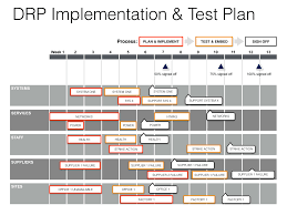 keynote disaster recovery plan template