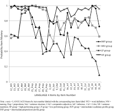 screening for language delay growth trajectories of language