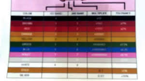 youtube color code how to identify 4 band resistor color code youtube