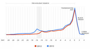 5 ways to increase black friday cyber monday sales in 2014