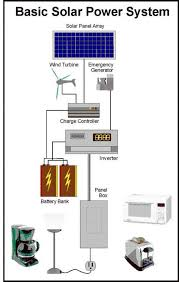 get off the grid now 1 build your own expandable solar power