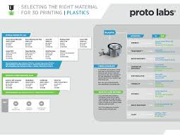 simplify the material selection process when 3d printing plastic parts