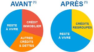 credit foncier si e social simulez votre rachat de crédits groupe crédit social des