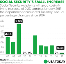 average retired social security beneficiary to get measly 5 raise