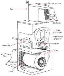 furnace blower wheel diameter question hvac diy chatroom home