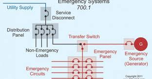 unit equipment emergency lighting emergency systems and the nec electrical construction
