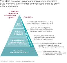 quotes about education vs experience the ceo guide to customer experience mckinsey u0026 company
