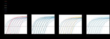 maxima reverse transcriptases thermo fisher scientific
