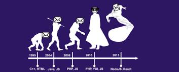 Mail Yahoo Evolving Yahoo Mail Yahoo Engineering
