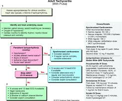 advanced cardiac life support acls bcls and cardiac arrest