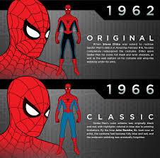 comics marvel marvel comics spider man comic books infographics