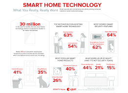 Smart Home Technology Thirty Million U S Households Projected To Add Smart Home