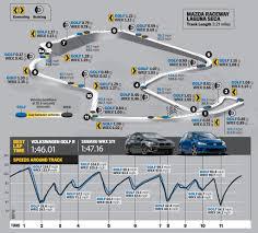 Road America Track Map by 2015 Subaru Wrx Sti Vs 2015 Volkswagen Golf R