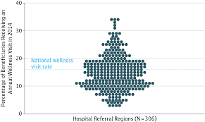 trends in use of the us medicare annual wellness visit 2011 2014