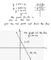 Graphing X And Y Intercepts Worksheet Graphing Lines Using A Table