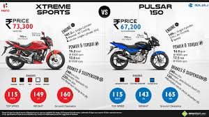 hero xtreme sports vs bajaj pulsar 150 daily techno trends