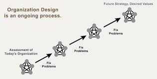 One Organization Jay Galbraith Organizational Design