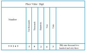 place value of digits math tutorvista com