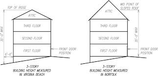 new code allows remodeling attics of 3 story homes gmf