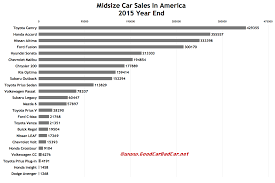 nissan altima yearly sales midsize car sales in america december 2015 and 2015 year end