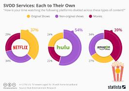 Seeking Netflix Or Hulu Study Netflix Nasdaq Nflx Hulu Nasdaq Amzn Prime Are