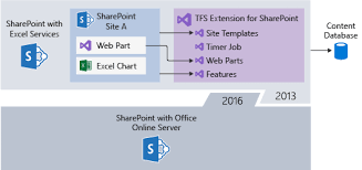 upgrade from sharepoint 2013 with tfs integration to sharepoint