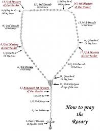 how to pray the rosary rosary guide lent will be here soon here