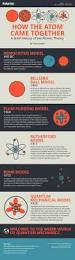 407 best subatomic particles images on pinterest chemistry