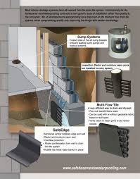 Interior Basement Drainage System Pervious Concrete Basement Waterproofing