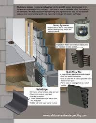 pervious concrete basement waterproofing