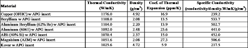 material thermal conductivity table high performane solutions for the thermal management of electronics
