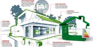 Small Energy Efficient Homes Emejing Energy Efficient Home Designs Contemporary Decorating