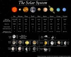Solar System Map Facts About The Planets In Our Solar System Astronomy For Kids