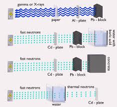 what is neutron neutron definition