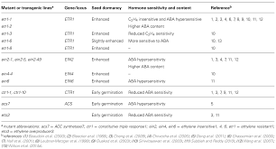 frontiers ethylene a key factor in the regulation of seed